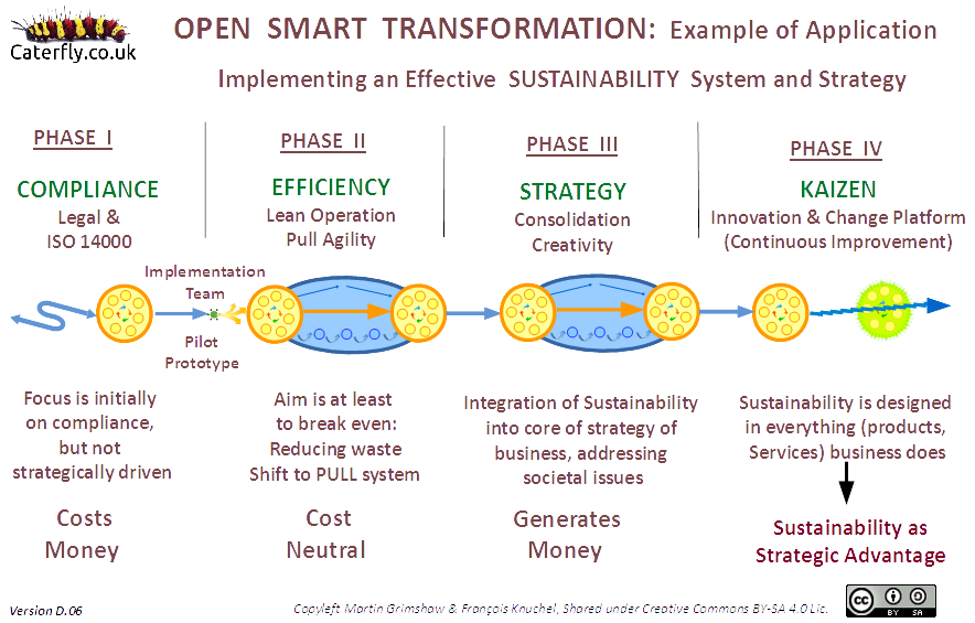 Caterfly's Open Smart Transformation diagram